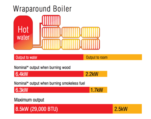 Hunter Herald 8 Full Wraparound Boiler