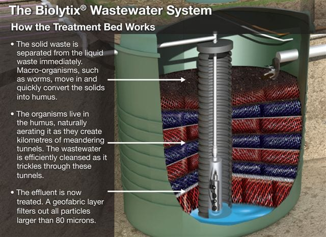 Biolytix Biopod Wastewater Treatment Installers Hastings, Hamilton, Palmerston North, Wellington, Napier