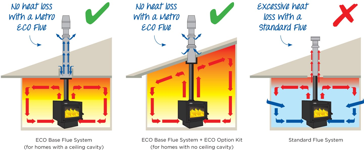 Metro eco base flue kit metro fire parts nz free shipping for Heating options for homes without gas