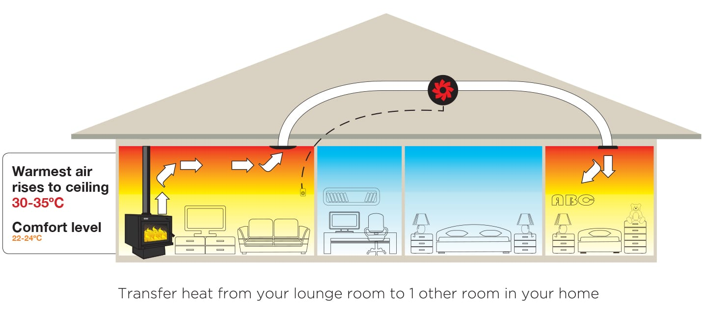 Metro 1 room heat transfer system metro fires nz for Which heating system is best for a house