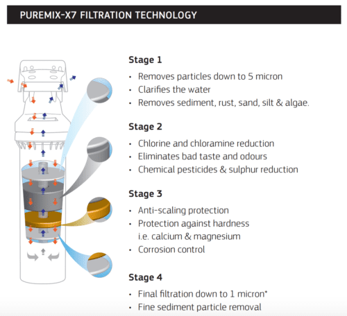 Puretec Puremix X7 High Flow Inline Undersink Water Filter System